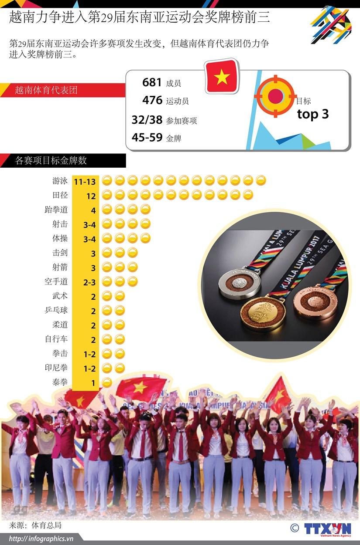 图表新闻:越南力争进入第29届东南亚运动会奖牌榜前三 hinh anh 1