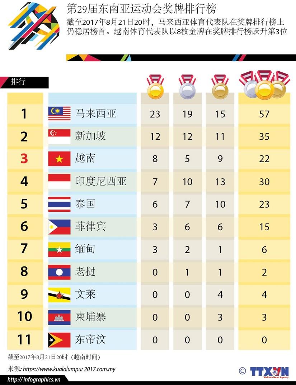 图表新闻:第29届东南亚运动会奖牌排行榜 hinh anh 1