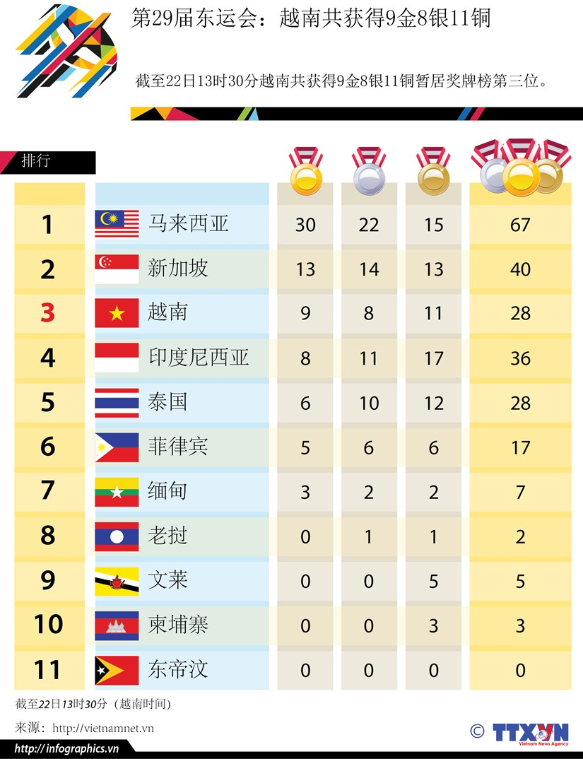 第29届东运会:截至22日13时30分越南共获得9金8银11铜 hinh anh 1