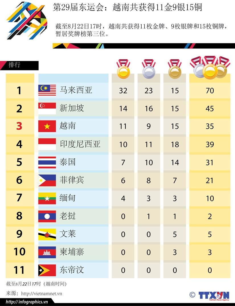 第29届东运会:截至8月22日17时越南共获得11金9银15铜 hinh anh 1