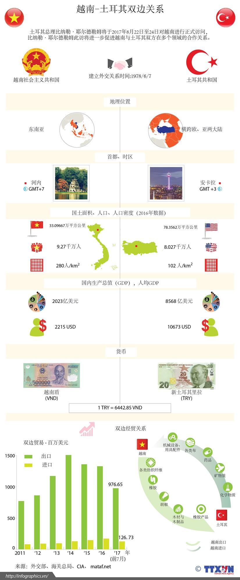 图表新闻:越南-土耳其双边关系 hinh anh 1