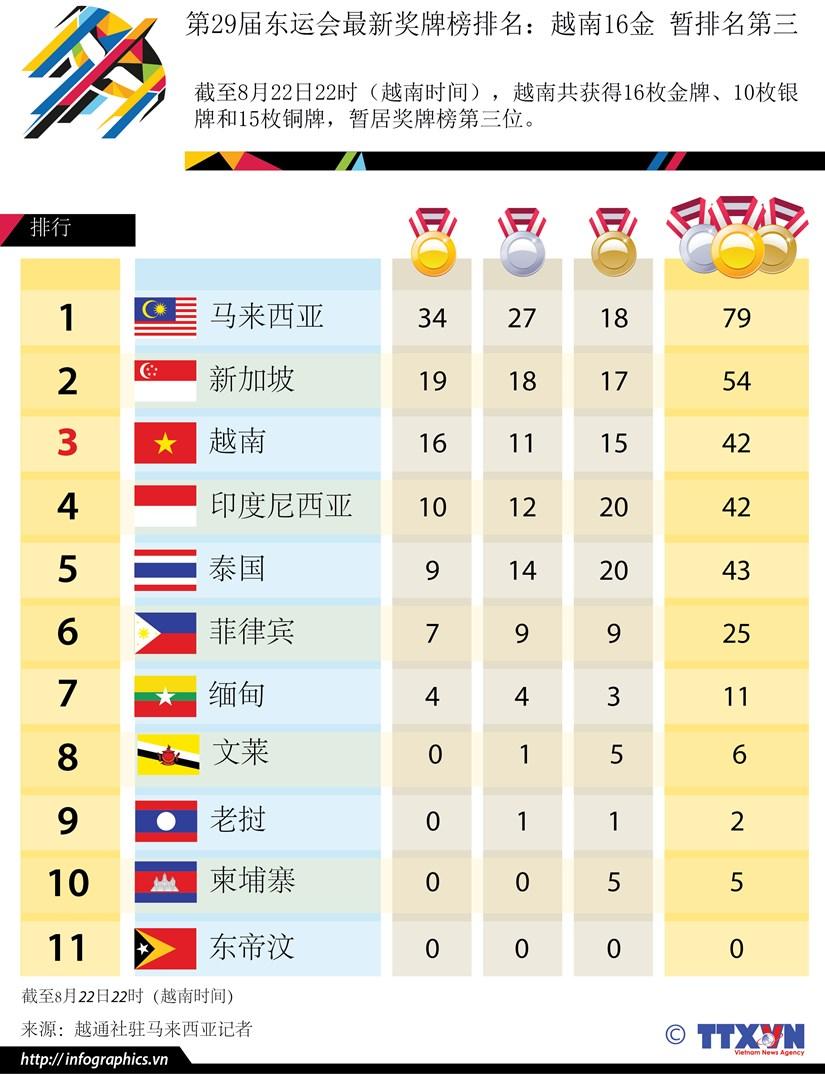 第29届东运会最新奖牌榜排名:越南16金 暂排名第三 hinh anh 1