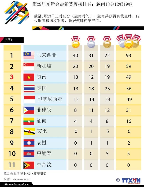 第29届东运会最新奖牌榜排名:越南18金12银19铜 hinh anh 1