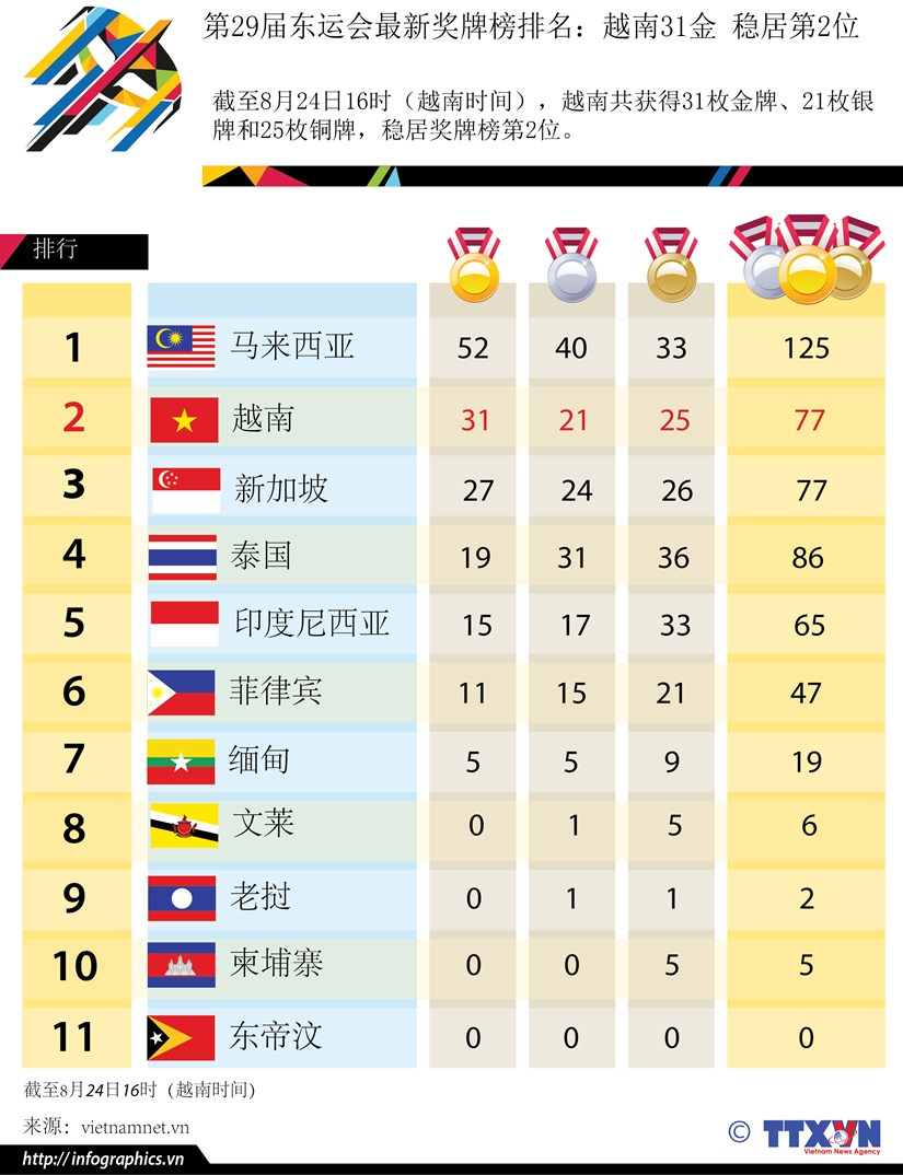 第29届东运会最新奖牌榜排名:越南31金 稳居第2位 hinh anh 1