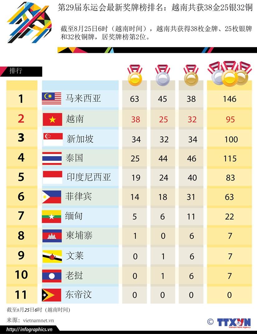 第29届东运会最新奖牌榜排名:越南共获38金25银32铜 hinh anh 1