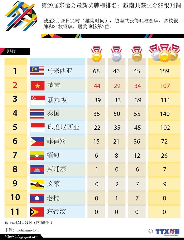 第29届东运会最新奖牌榜排名:越南共获44金29银34铜 hinh anh 1