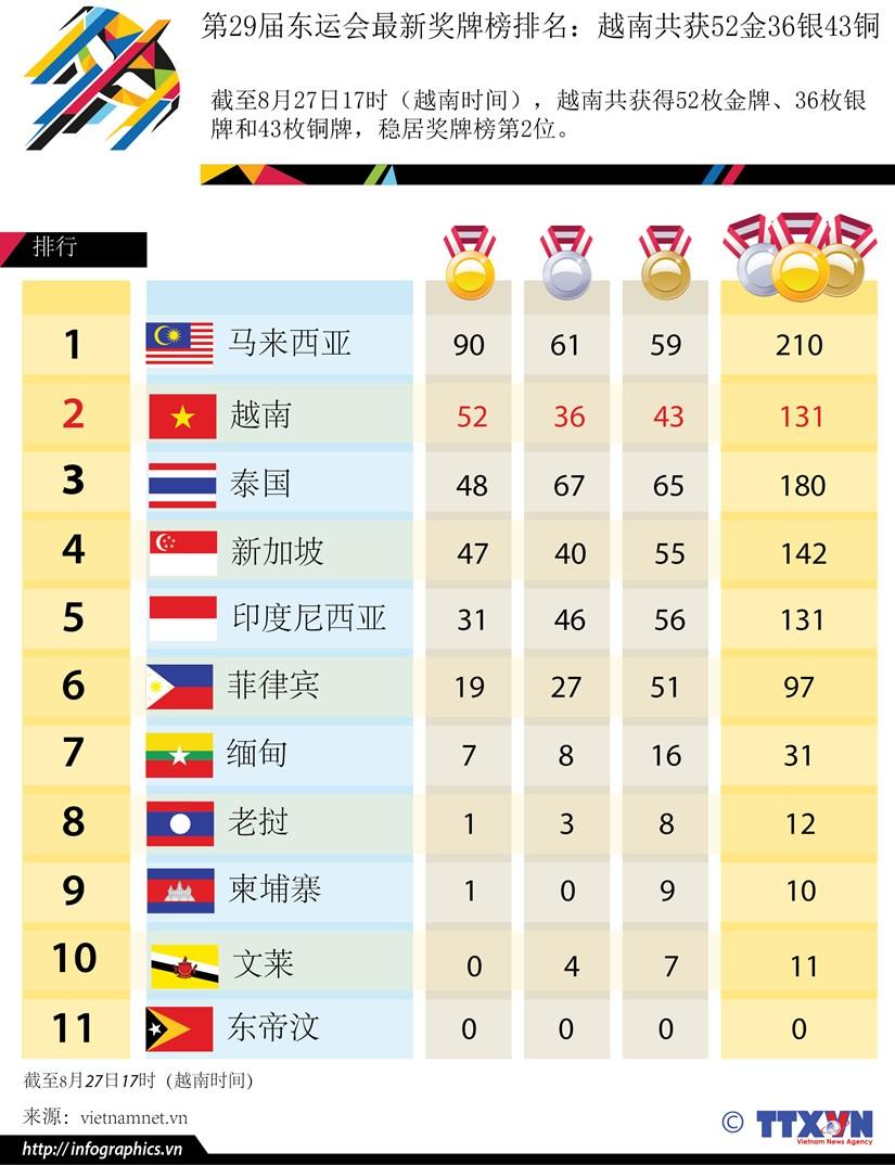 第29届东运会最新奖牌榜排名:越南共获52金36银43铜 hinh anh 1