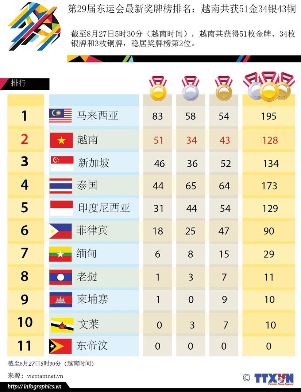 第29届东运会最新奖牌榜排名:越南共获51金34银43铜 hinh anh 1