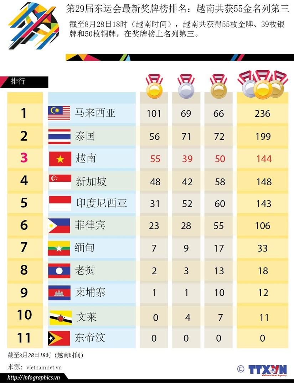 第29届东运会最新奖牌榜排名:越南共获55金 名列第三 hinh anh 1