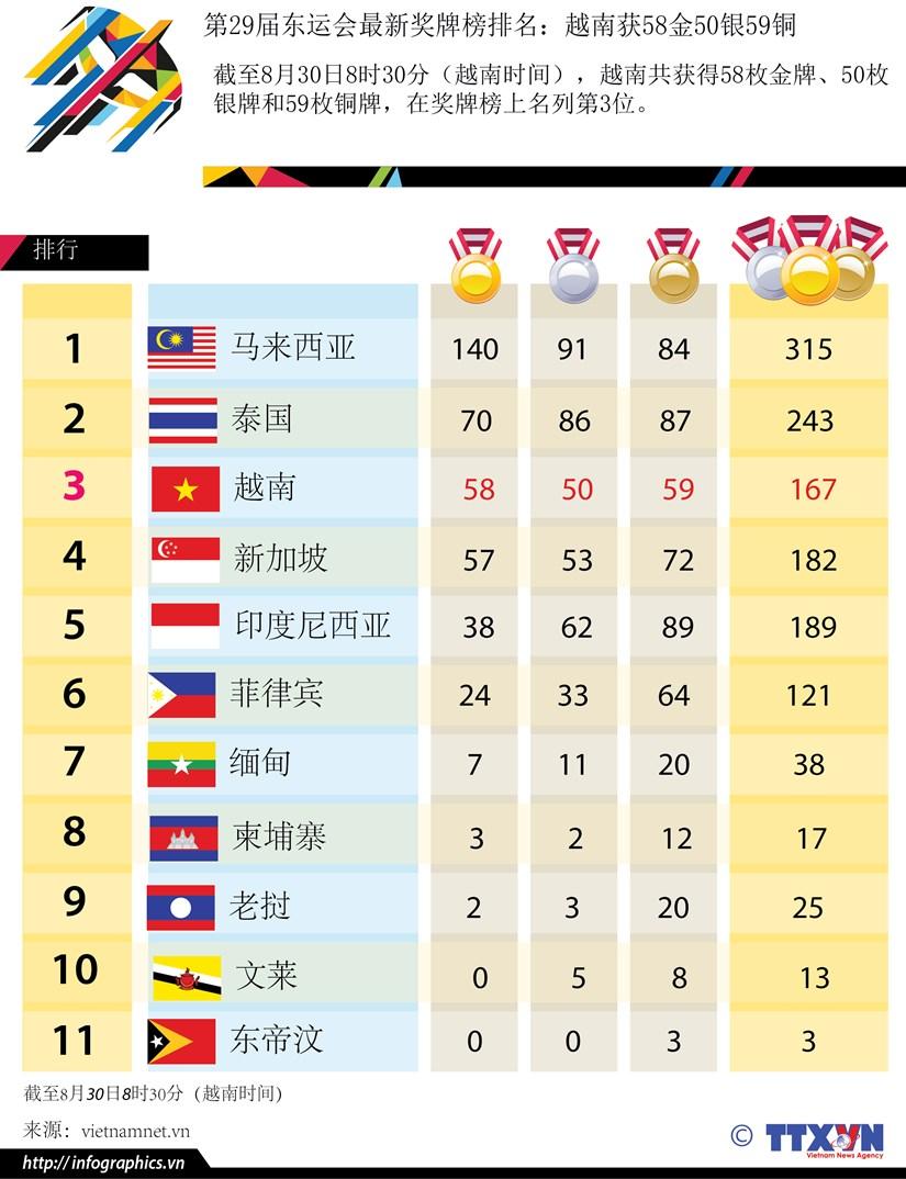 第29届东运会最新奖牌榜排名:越南获58金50银59铜 hinh anh 1