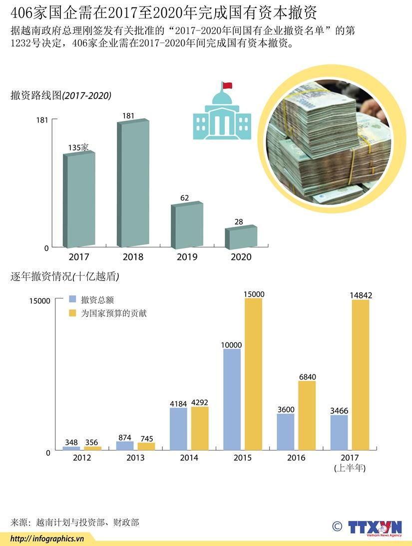 图表新闻:406家国企需在2017至2020年完成国有资本撤资 hinh anh 1