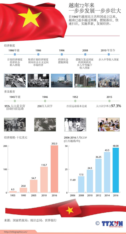 图表新闻:越南72年来 一步步发展一步步壮大 hinh anh 1