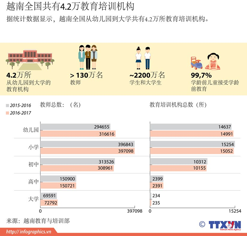 图表新闻:越南全国共有4.2万教育培训机构 hinh anh 1