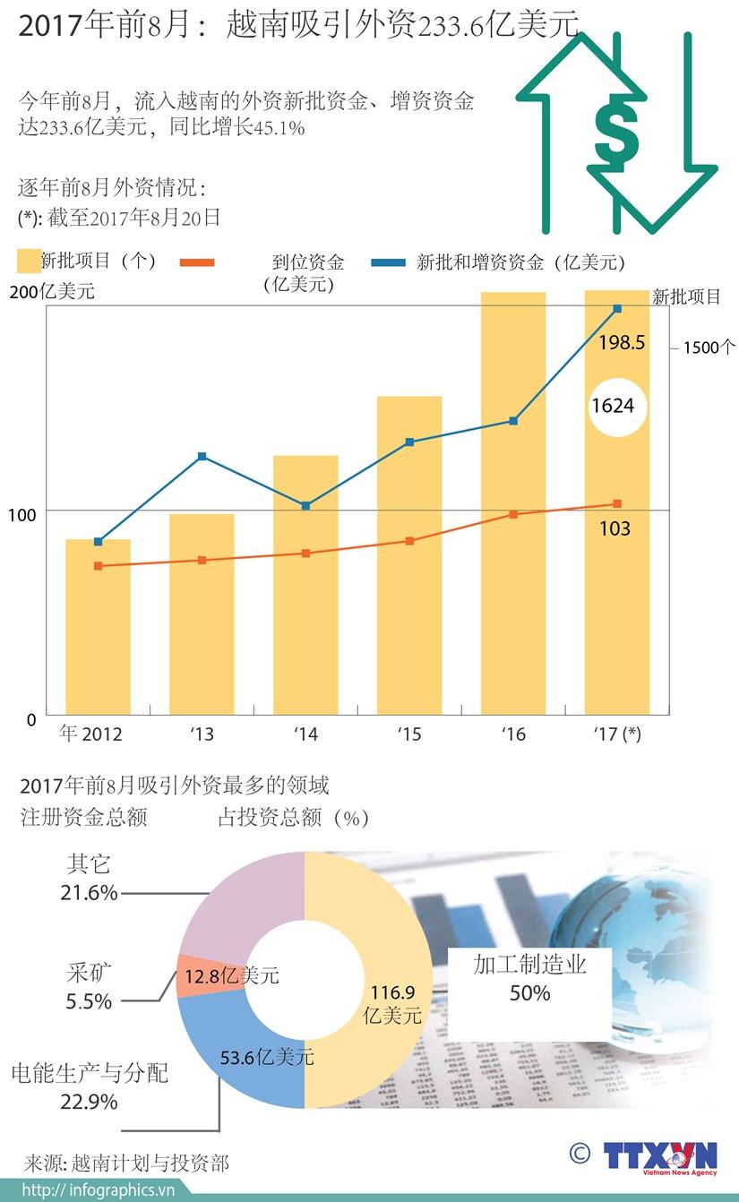 图表新闻:2017年前8月:越南吸引外资233.6亿美元 hinh anh 1