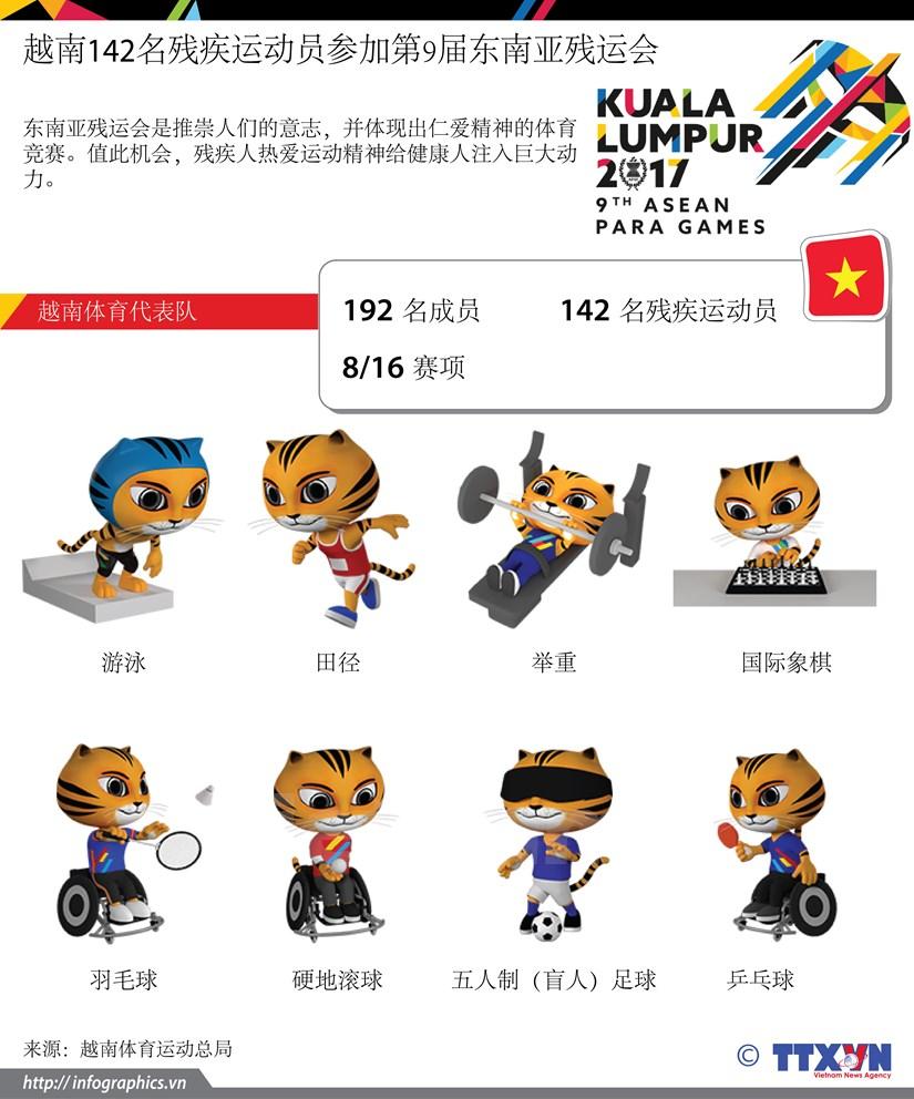 图表新闻:越南142名残疾运动员参加第9届东南亚残运会 hinh anh 1