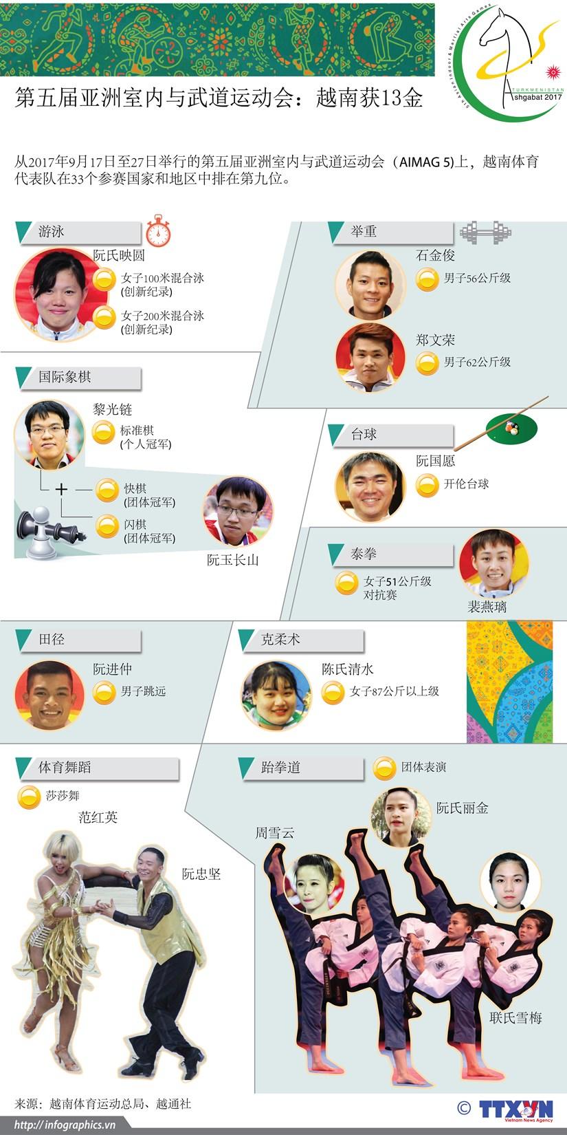 图表新闻:第五届亚洲室内与武道运动会:越南获13金 hinh anh 1