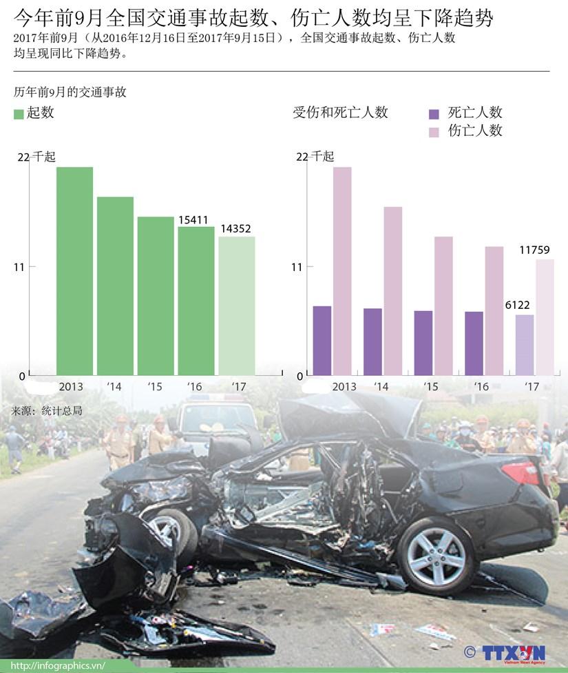 图表新闻:今年前9月全国交通事故起数、伤亡人数均呈下降趋势 hinh anh 1