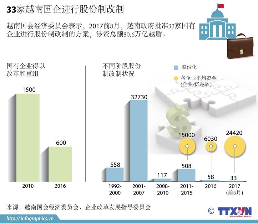 图表新闻:33家越南国企进行股份制改制 hinh anh 1