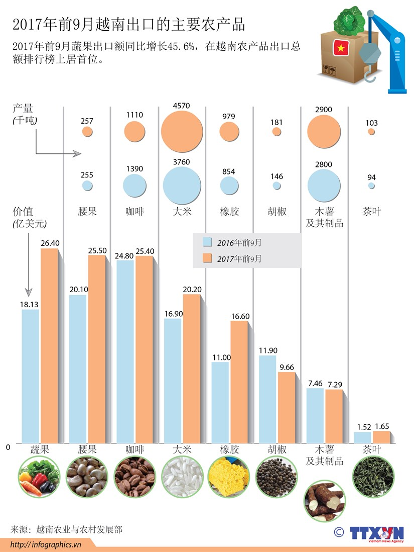 图表新闻:2017年前9月越南出口的主要农产品 hinh anh 1