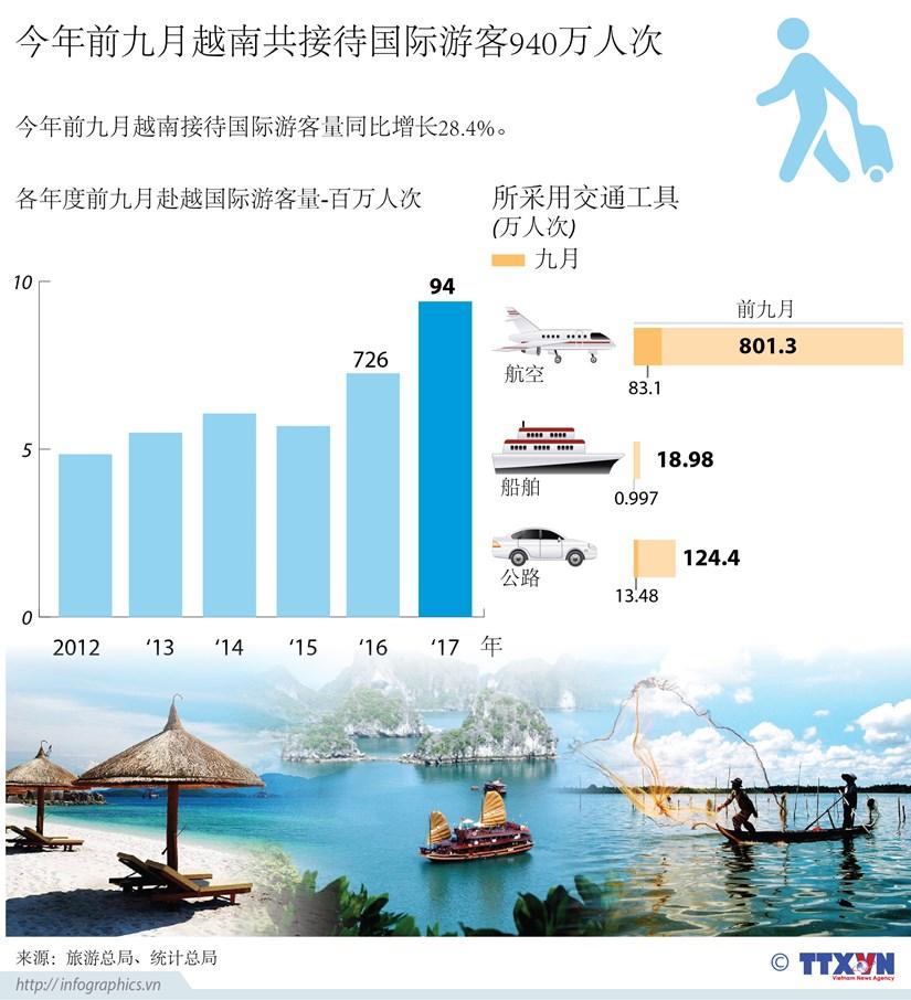 图表新闻:今年前九月越南共接待国际游客940万人次 hinh anh 1
