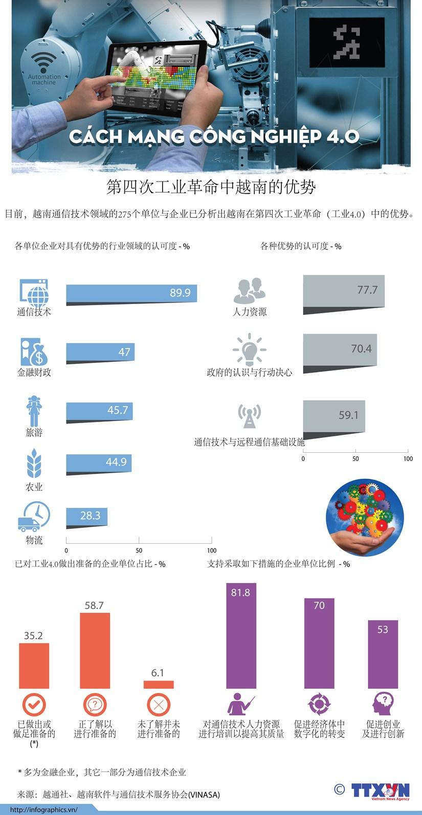 图表新闻:第四次工业革命中越南的优势 hinh anh 1