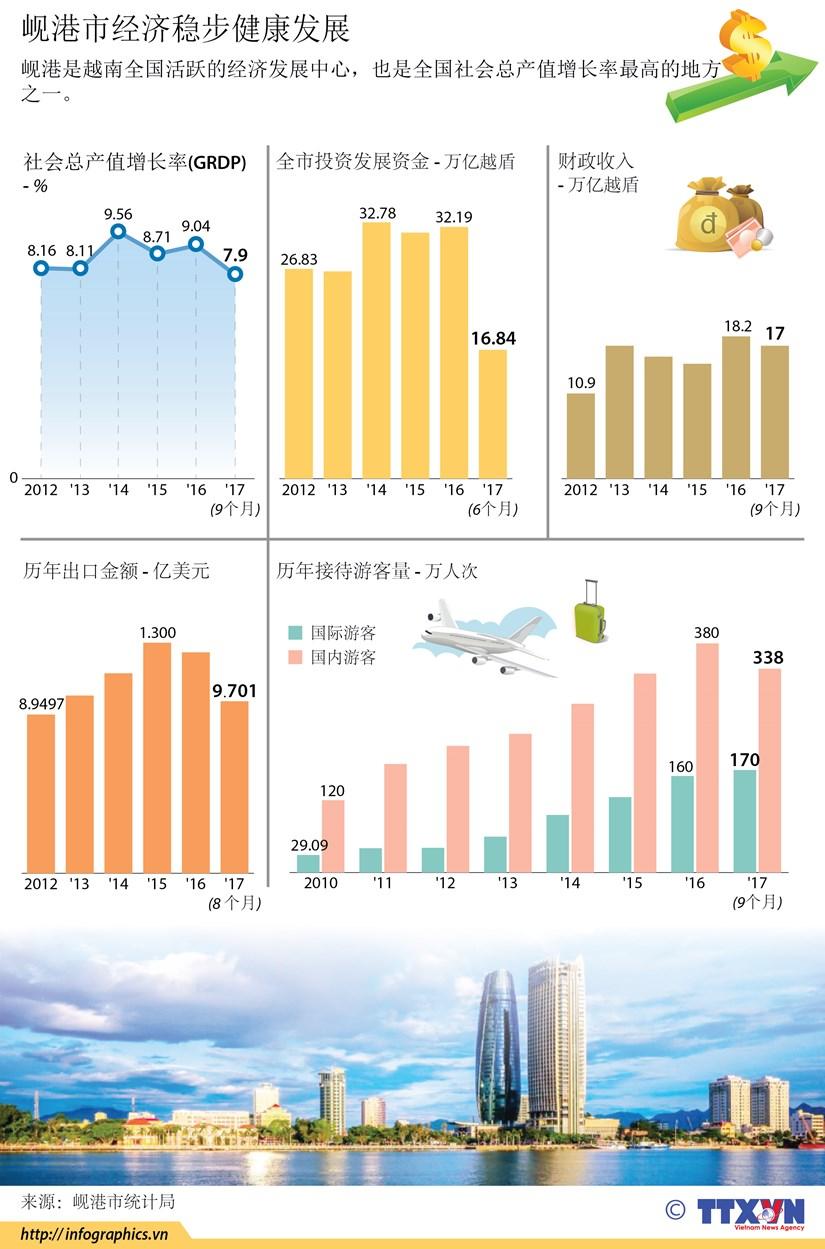 图表新闻:岘港市经济稳步健康发展 hinh anh 1