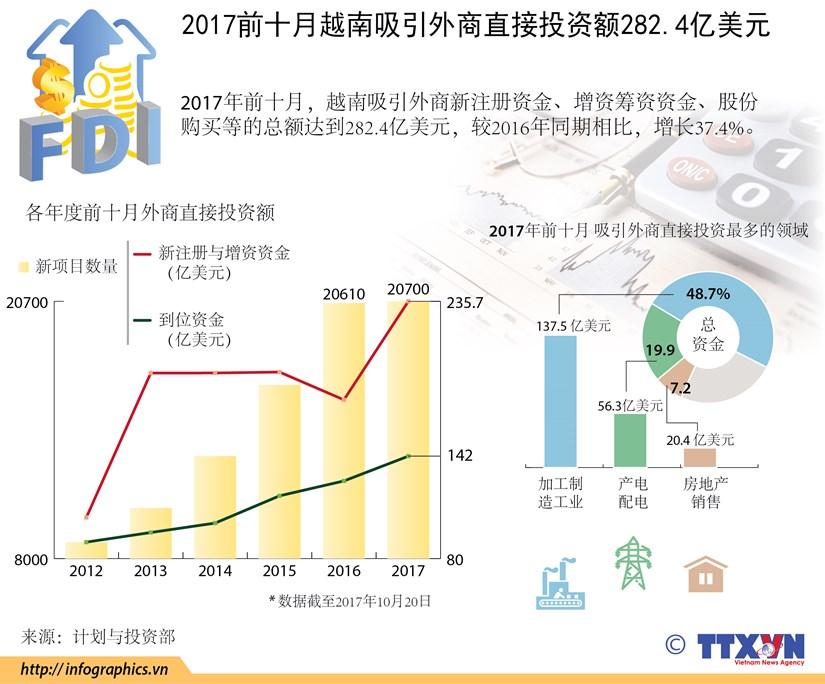 图表新闻:2017前十月越南吸引外商直接投资额282.4亿美元 hinh anh 1