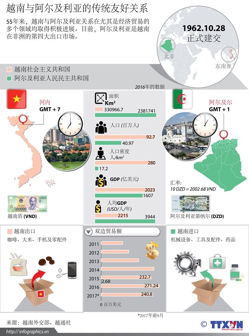 图表新闻:越南与阿尔及利亚的传统友好关系 hinh anh 1