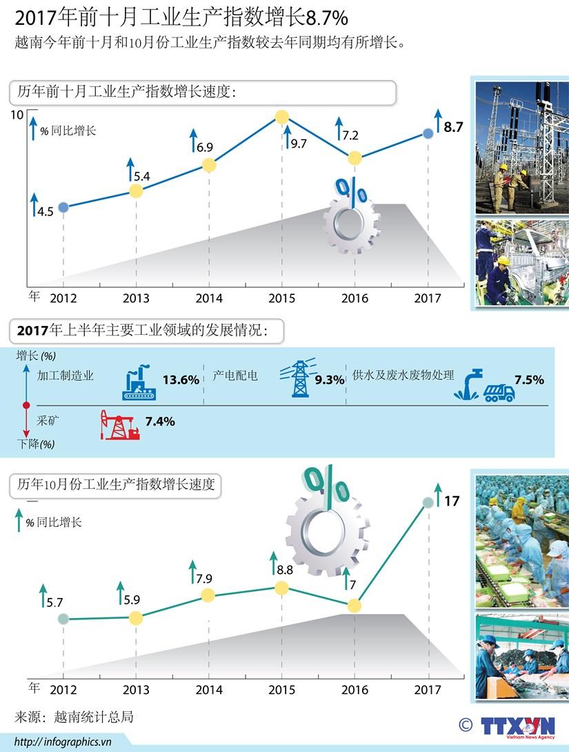 图表新闻:2017年前十月工业生产指数增长8.7% hinh anh 1