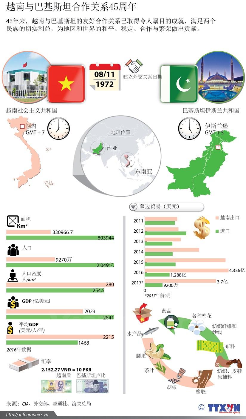 图表新闻:越南与巴基斯坦合作关系45周年 hinh anh 1