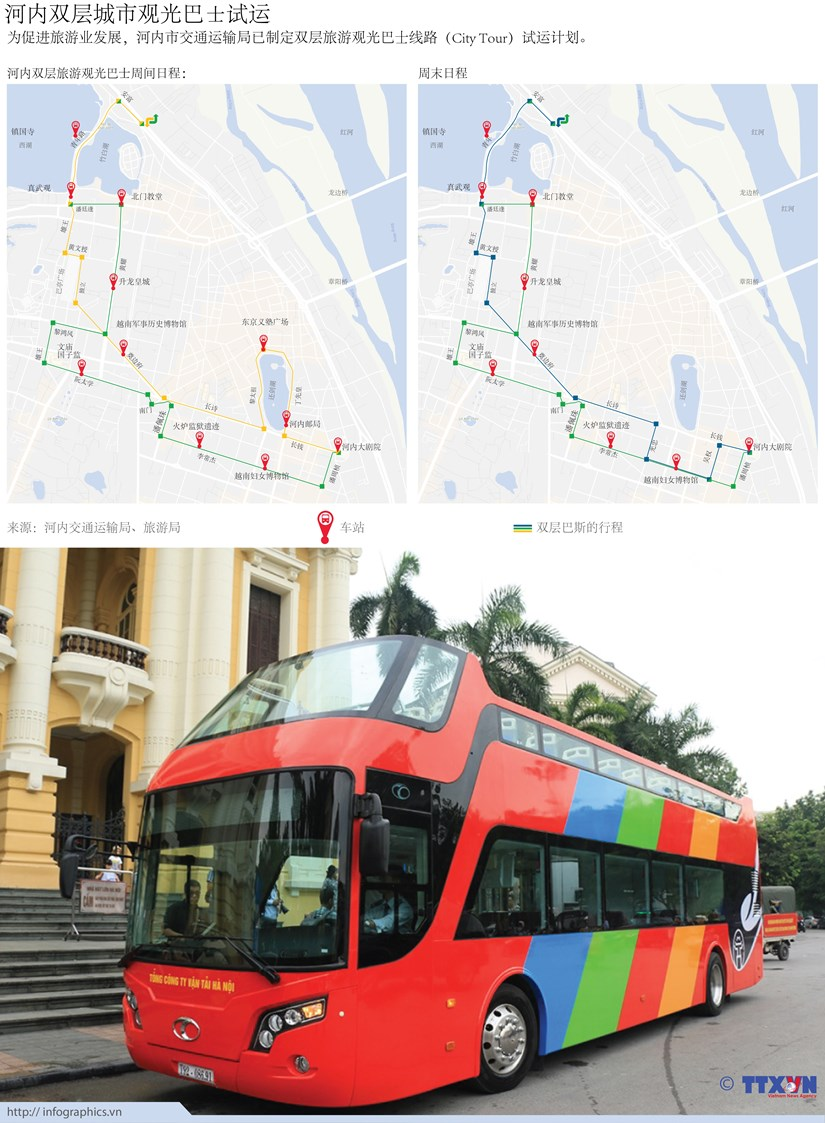 图表新闻:河内双层城市观光巴士试运 hinh anh 1
