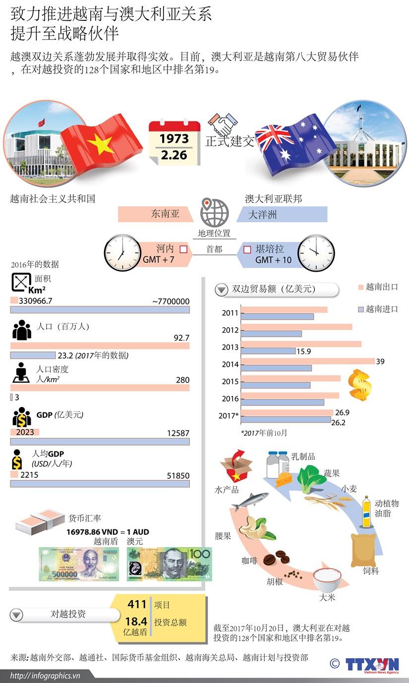 图表新闻:致力推进越南与澳大利亚关系提升至战略伙伴 hinh anh 1
