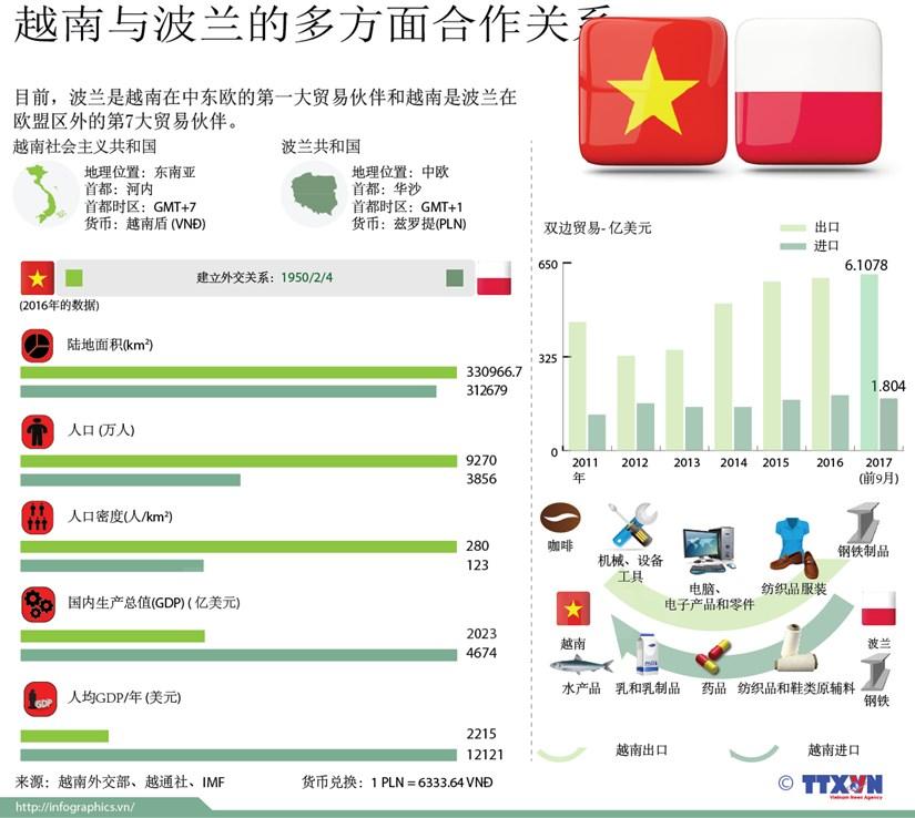 图表新闻:越南与波兰的多方面合作关系 hinh anh 1