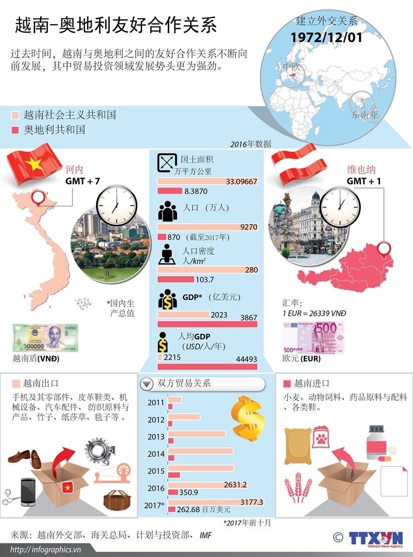 图表新闻:越南-奥地利友好合作关系 hinh anh 1