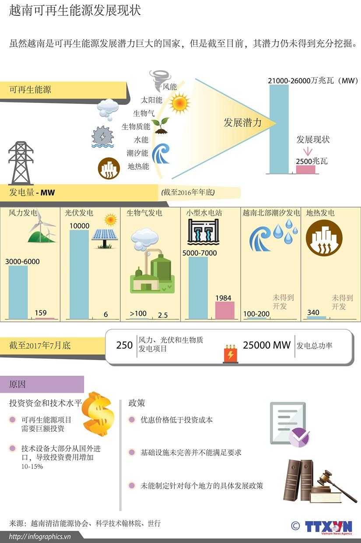 图表新闻:越南可再生能源发展现状 hinh anh 1