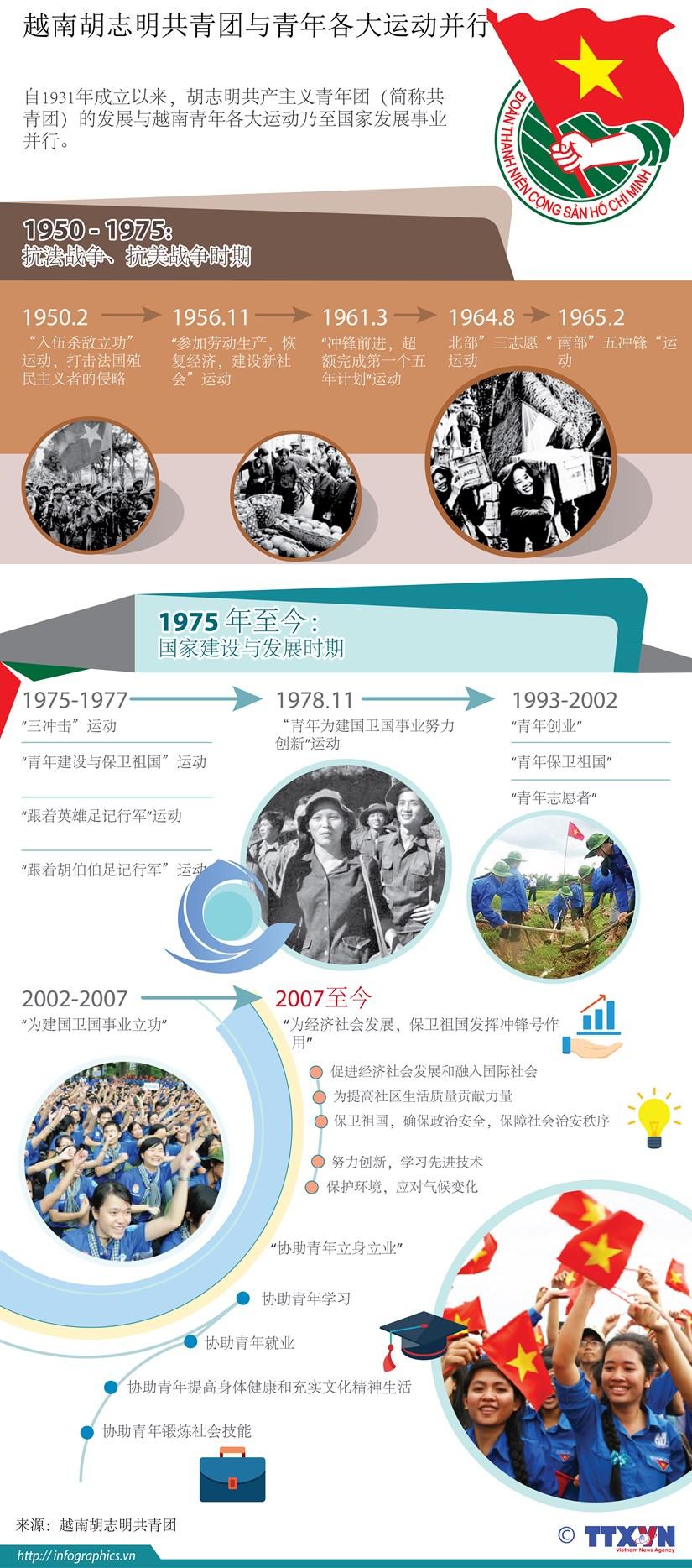 图表新闻:越南胡志明共青团与青年各大运动并行 hinh anh 1