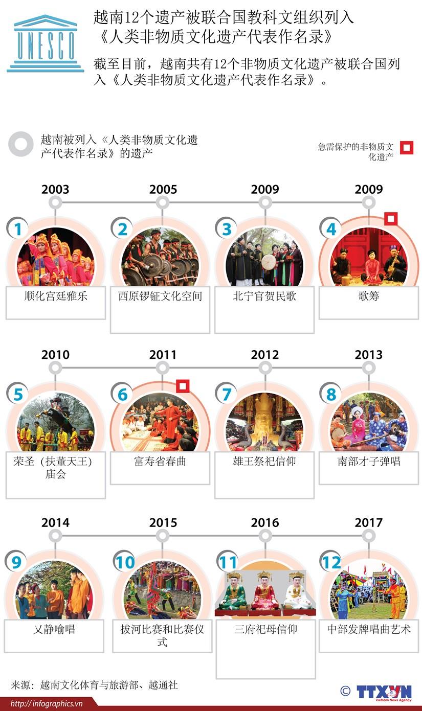图表新闻:越南12个遗产被UNESCO列入 《人类非物质文化遗产代表作名录》 hinh anh 1