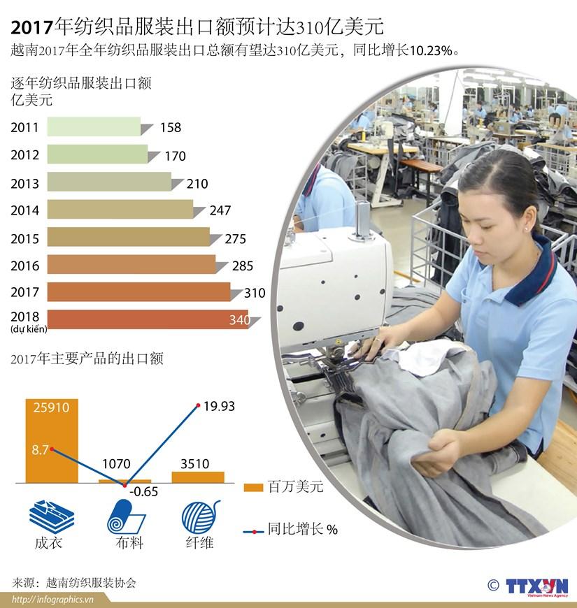 图表新闻:2017年纺织品服装出口额预计达310亿美元 hinh anh 1