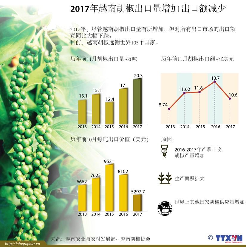图表新闻:2017年越南胡椒出口量增加 出口额减少 hinh anh 1