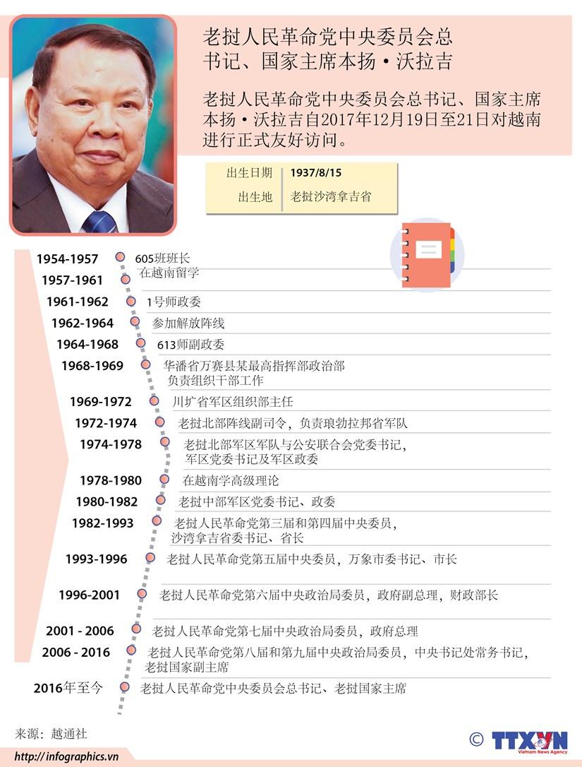 图表新闻:老挝人民革命党中央委员会总书记、国家主席本扬·沃拉吉 hinh anh 1