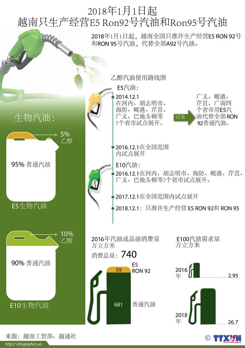 图表新闻:2018年1月1日起越南只生产经营E5 Ron92号汽油和Ron95号汽油 hinh anh 1