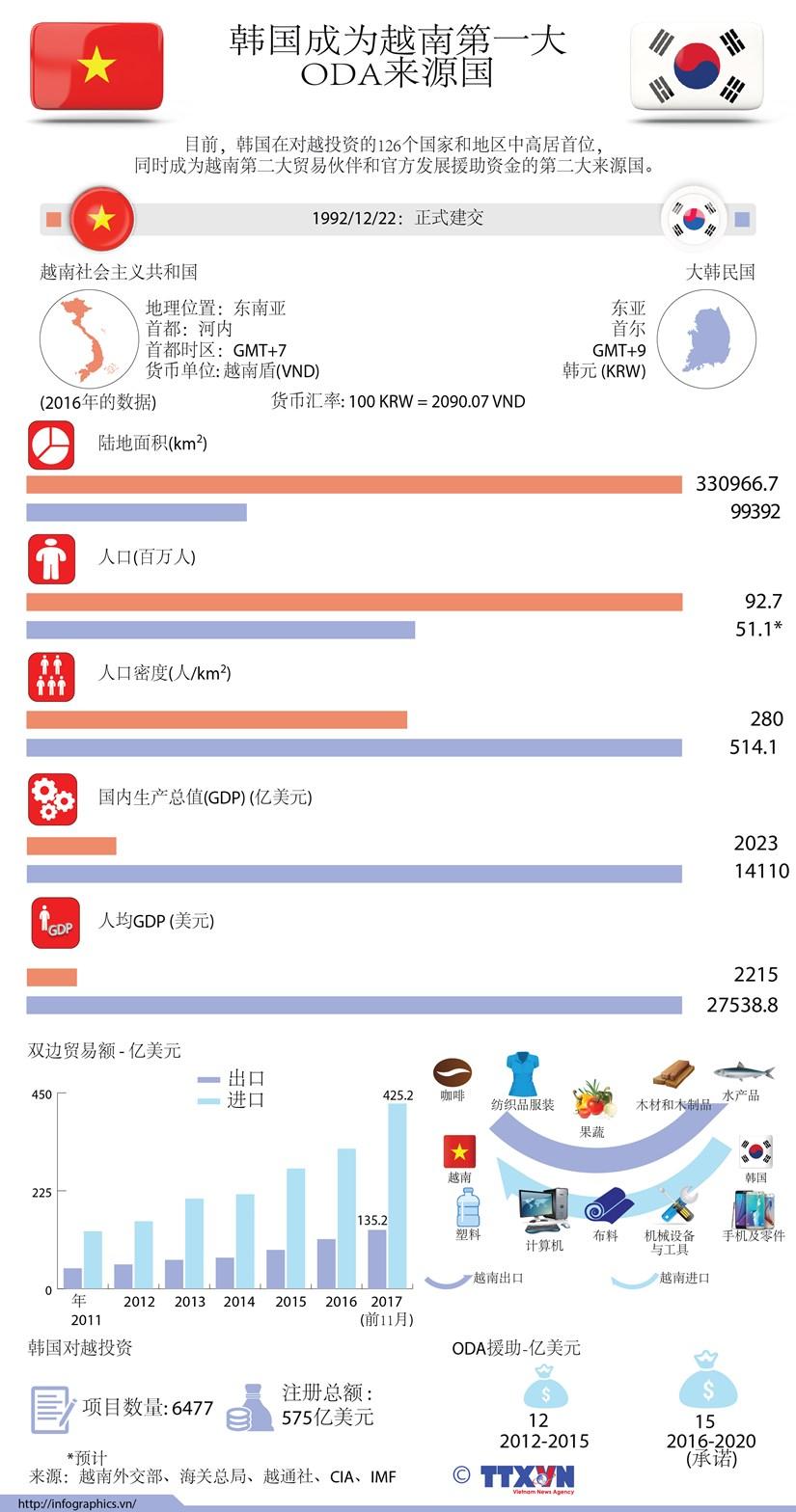 图表新闻:韩国成为越南第一大 ODA来源国 hinh anh 1