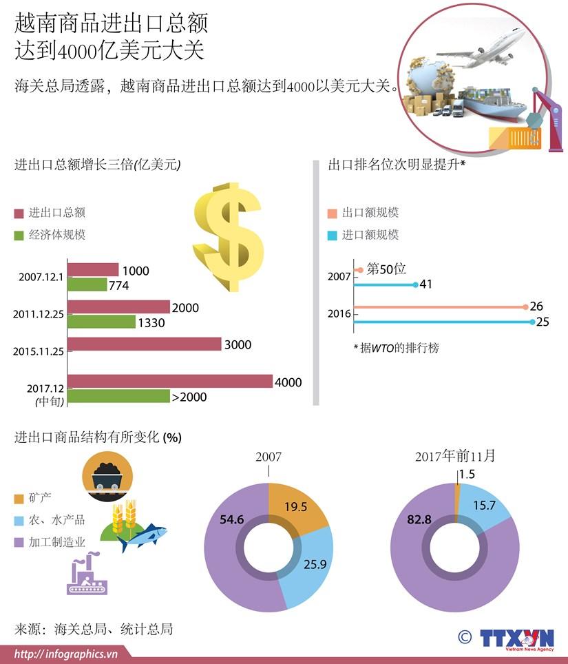 图表新闻:越南商品进出口总额 达到4000亿美元大关 hinh anh 1