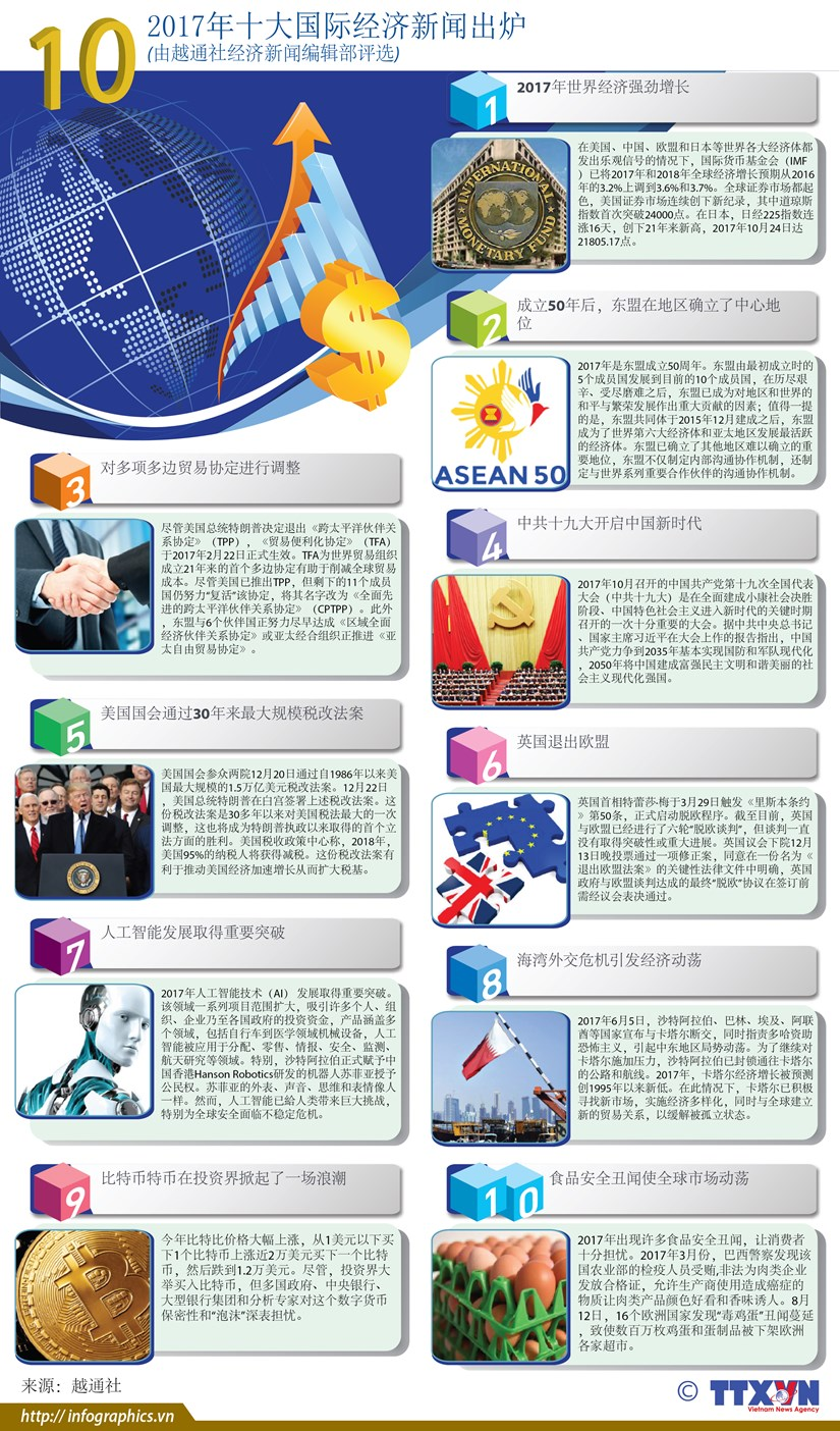 图表新闻:2017年十大国际经济新闻出炉 hinh anh 1