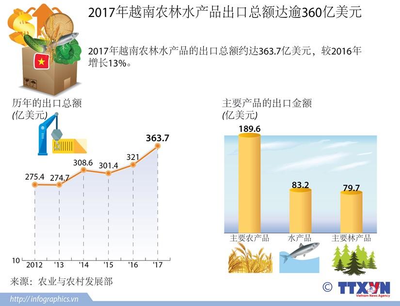 图表新闻:2017年越南农林水产品出口总额达逾360亿美元 hinh anh 1