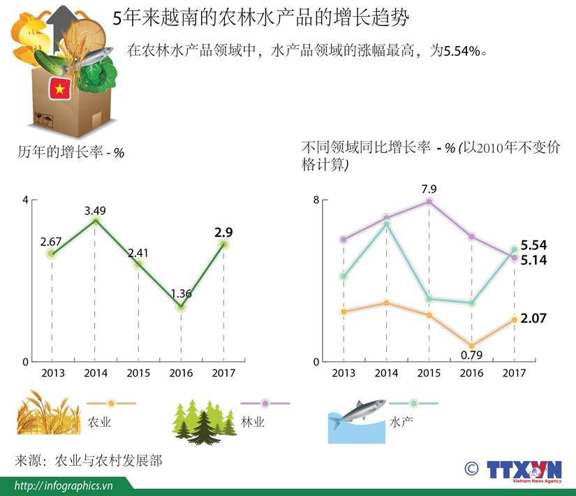 图表新闻:5年来越南的农林水产品的增长趋势 hinh anh 1