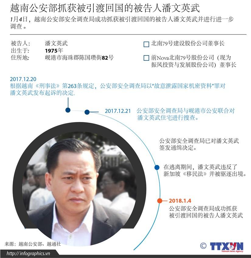 图表新闻:越南公安部抓获被引渡回国的被告人潘文英武 hinh anh 1