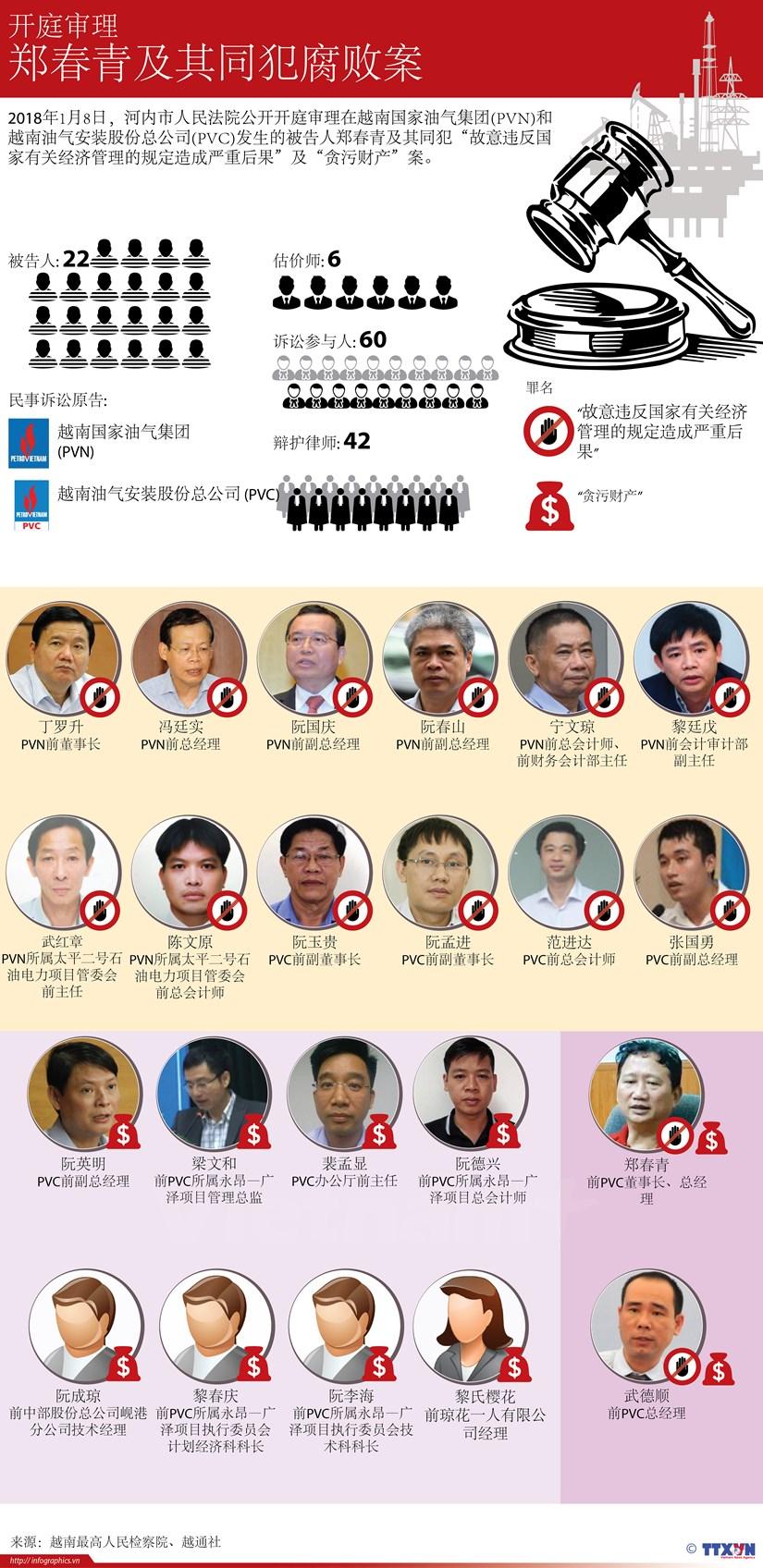 图表新闻:开庭审理郑春青及其同犯腐败案 hinh anh 1