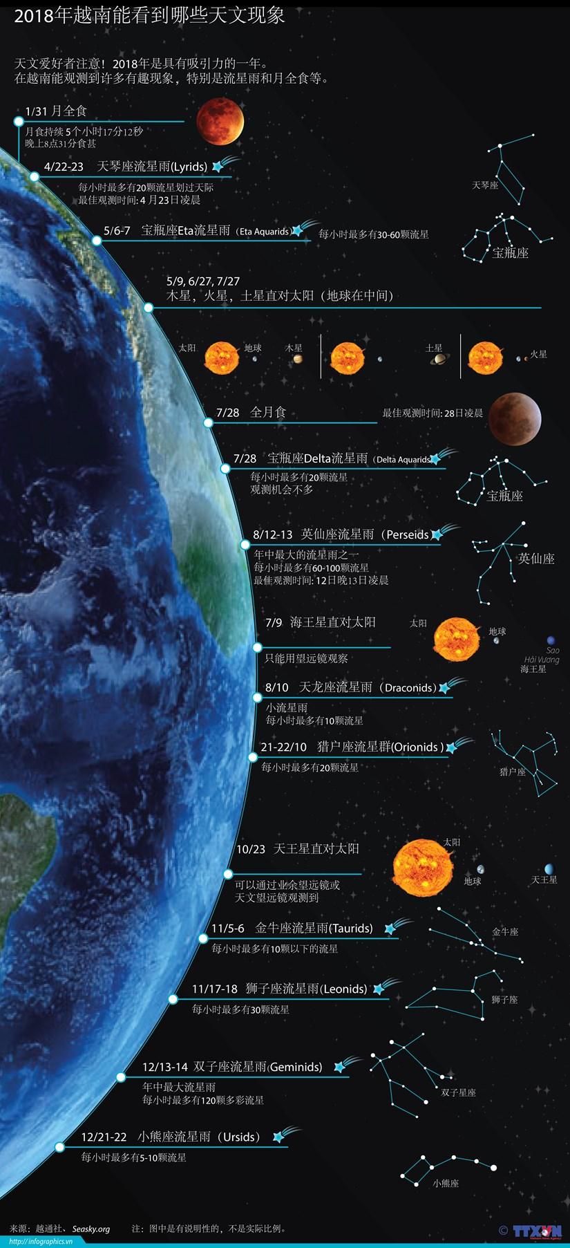 图表新闻:2018年越南能看到哪些天文现象 hinh anh 1