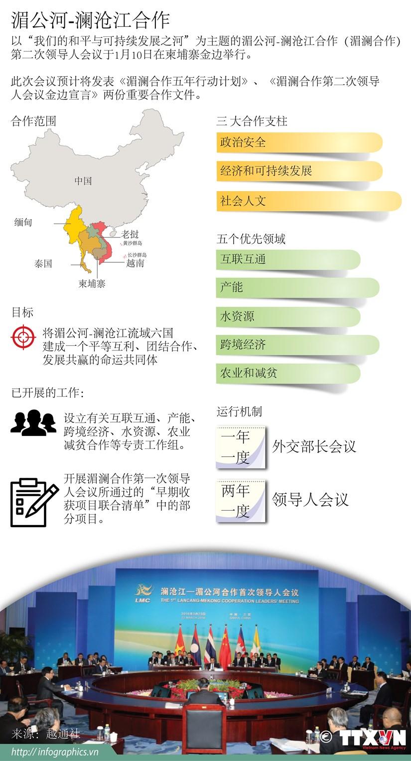 图表新闻:湄公河—澜沧江合作 hinh anh 1